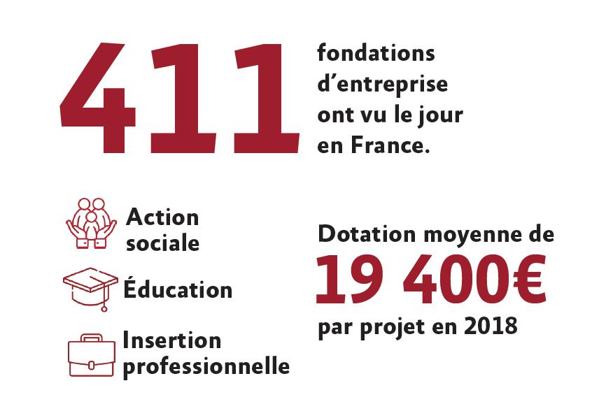 Chiffres clés fondation: 411 fondations d'entreprise ont vu le jour en France Dotation moyenne de 19 400€ par projets en 2018 dans les domaines de l'action sociale, de l'éducation et de l'insertion professionnelle